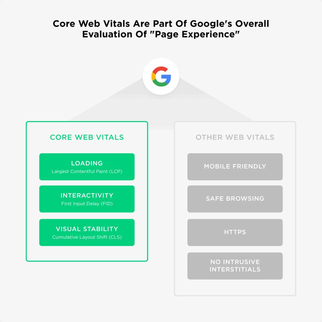 What are the core web vitals?